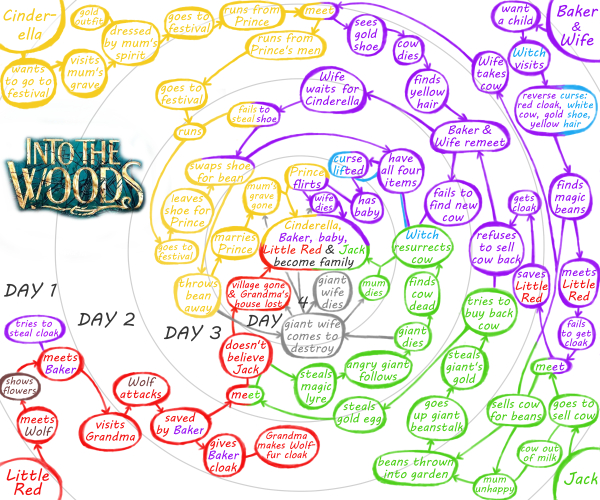 into-the-woods-mind-map2