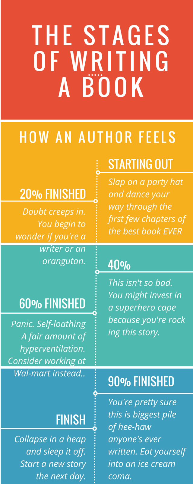 The-Stages-of-Writing-a-Book-How-an-Author-Feels-1