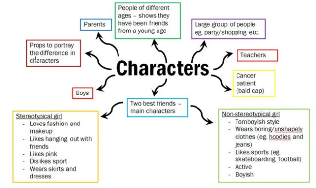 mindmapping-characters